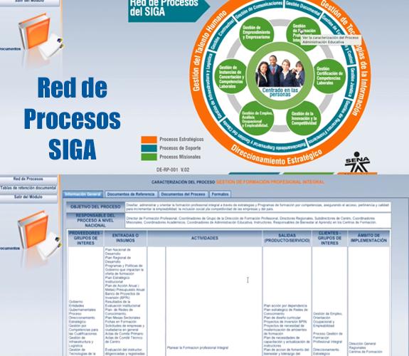Red de Procesos del SIGA